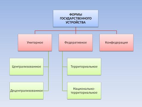 Формы государственного устройства - Клуб учителей права и обществознания.