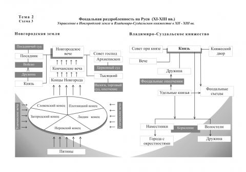 Образование новых Небольшой реферат на тему Феодальная раздробленность Руси.  24.25 КБ.