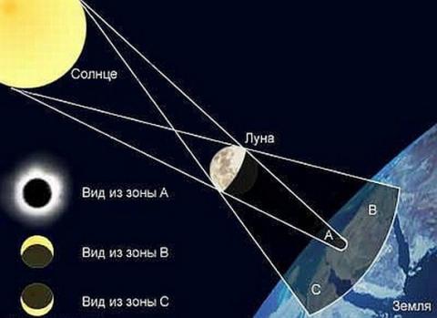 Полное лунное затмение может наблюдаться лишь на половине территории Земли (только там, где на момент затмения Луна...