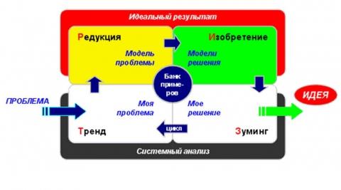 Схема процесса решения проблемы по ТРИЗ.